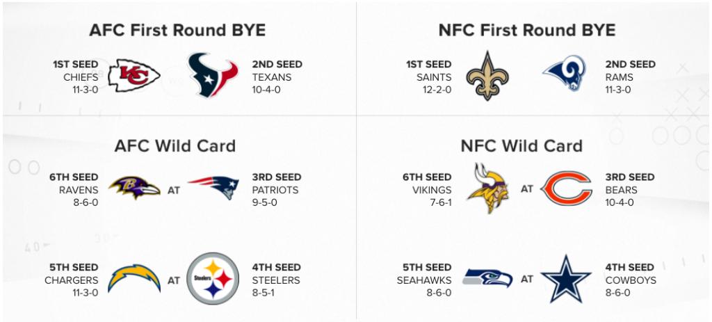 NFL, Week 16 – Image des playoffs et enjeux
