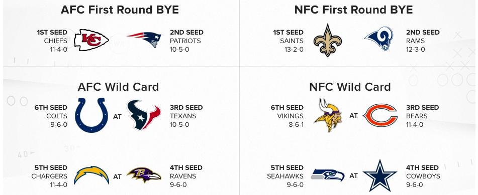 NFL – L'image des playoffs après la 16ème journée