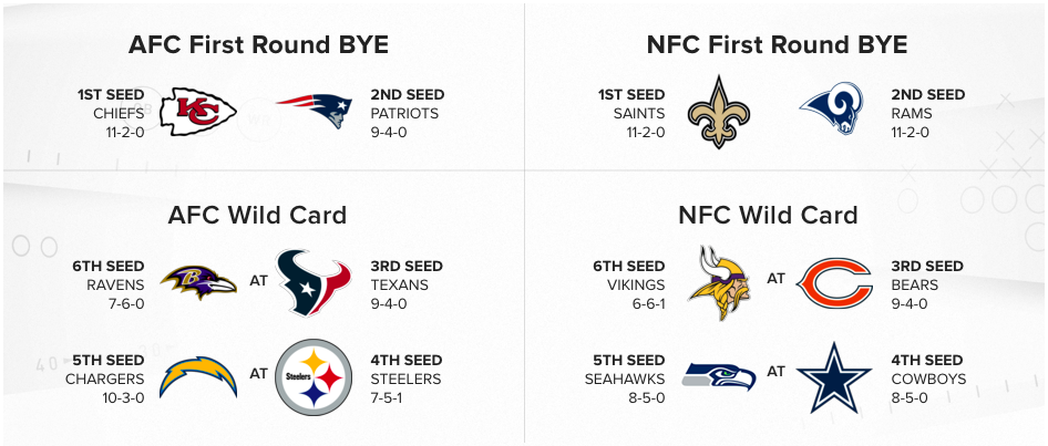 NFL – Le point sur la course aux playoffs
