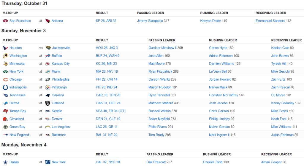 résultats NFL