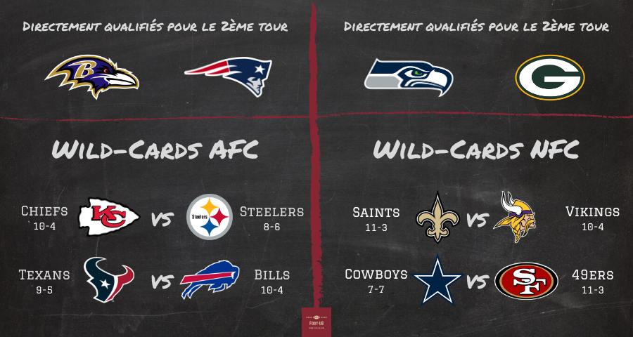 Image des playoffs NFL