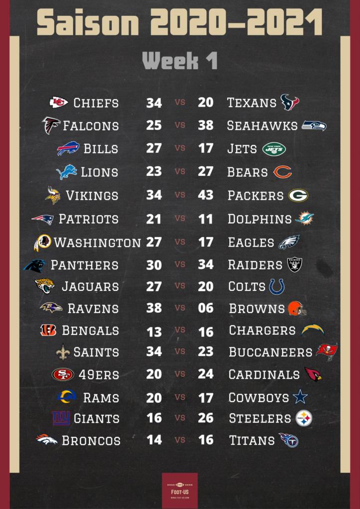 Résultats NFL Week 1