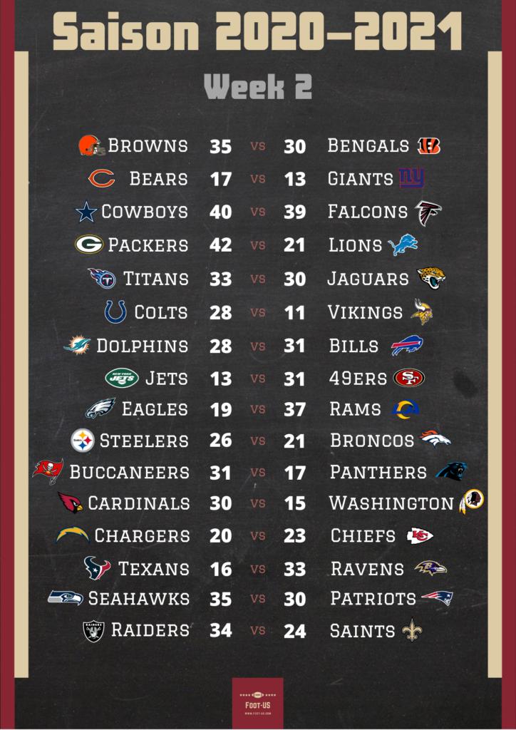 Résultats NFL Week 2
