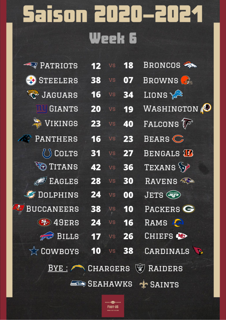 Résultats NFL Week 6
