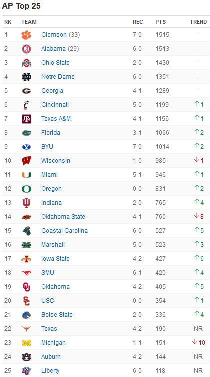 AP Top 25 - Week 10