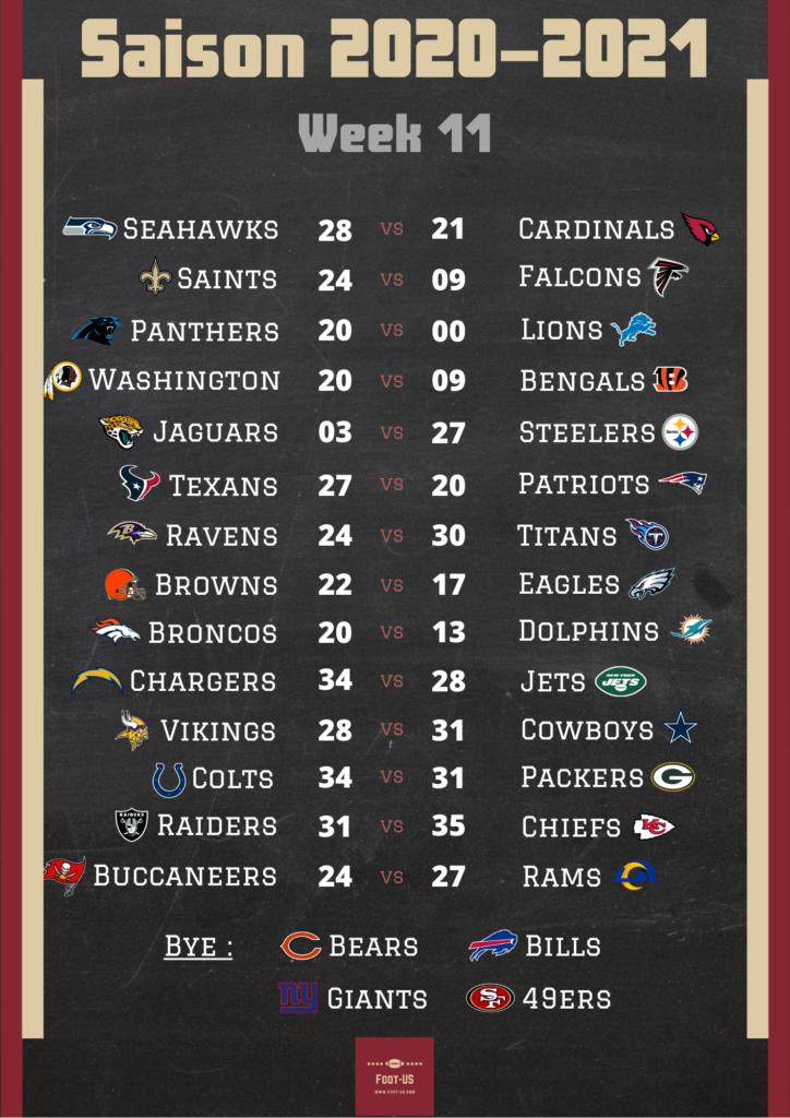 Résultats NFL Week 11