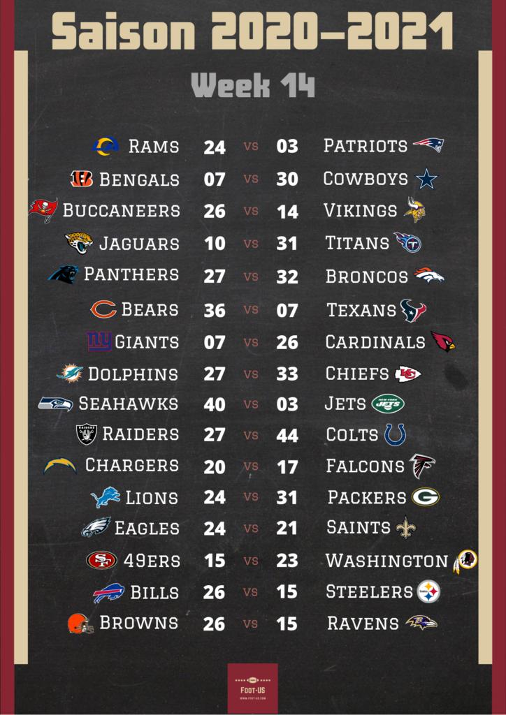 Résultats NFL Week 14