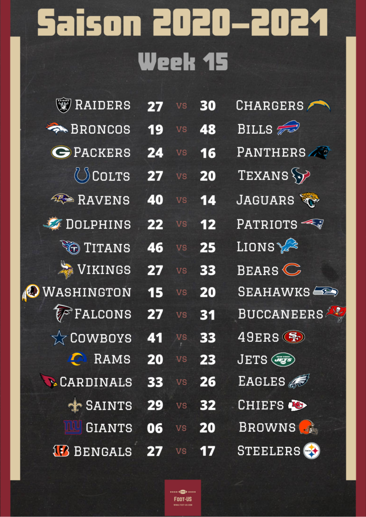 Résultats NFL Week 15