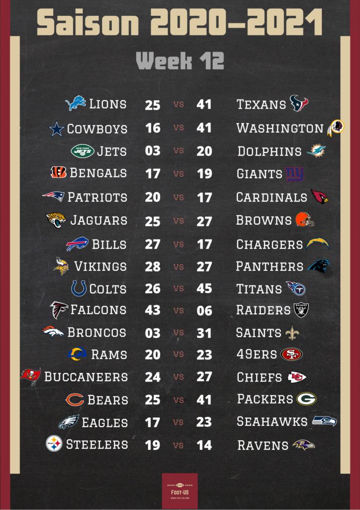Résultats NFL Week 12