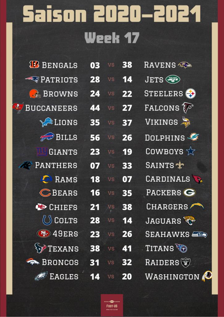 Résultats NFL Week 17